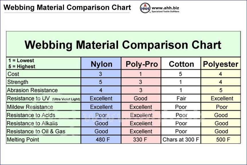 Webbing And Textile Fiber Properties Comparison Chart